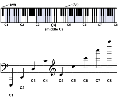 Learning the piano keyboard octaves. C1 C2 C3 C4 C5 C6 C7 C8